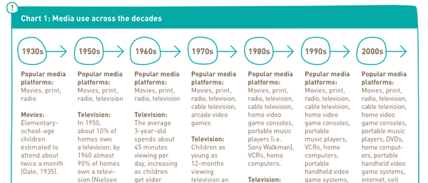 Kids use more media than you think