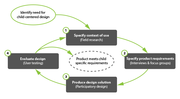 Child Centered Design Is User Centered Design But Then Different Uxkids