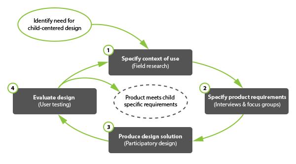 Child-centered design is user-centered design, only different.